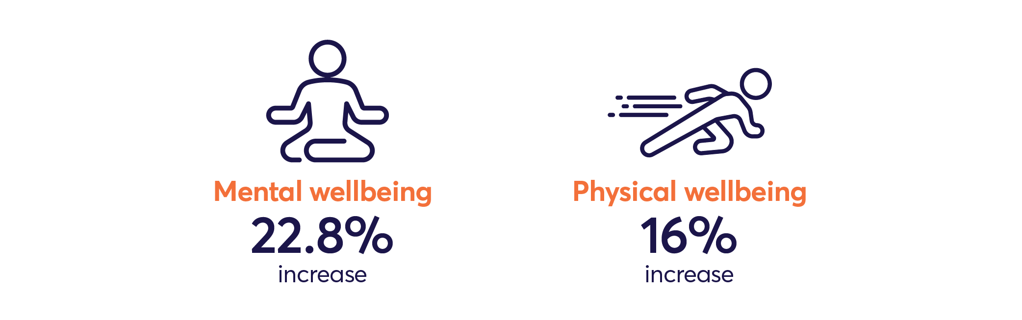 Mental wellbeing and Physical wellbeing infographic