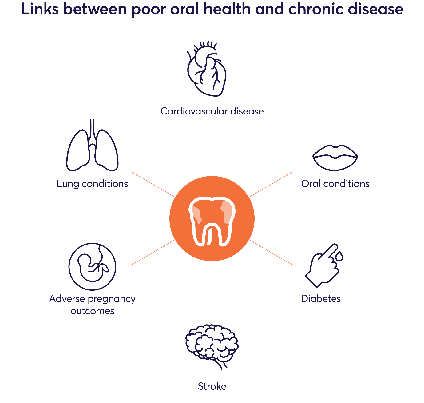 Poor-oral-health-and-chronic-disease